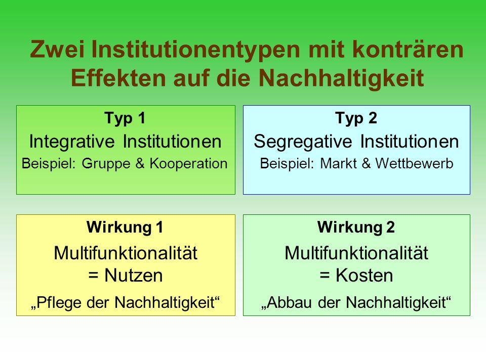 Zwei Institutionentypen mit konträren Effekten auf die Nachhaltigkeit Typ 1 Integrative Institutionen Beispiel: Gruppe & Kooperation Typ 2 Segregative