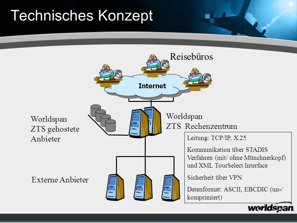 Technisches Konzept Internet Reisebüros Worldspan ZTS Rechenzentrum Worldspan ZTS gehostete Anbieter Externe Anbieter Leitung: TCP/IP, X.25 Kommunikation über STADIS Verfahren (mit/ ohne Münchnerkopf) und XML TourSelect Interface Sicherheit über VPN Datenformat: ASCII, EBCDIC (un-/ komprimiert)