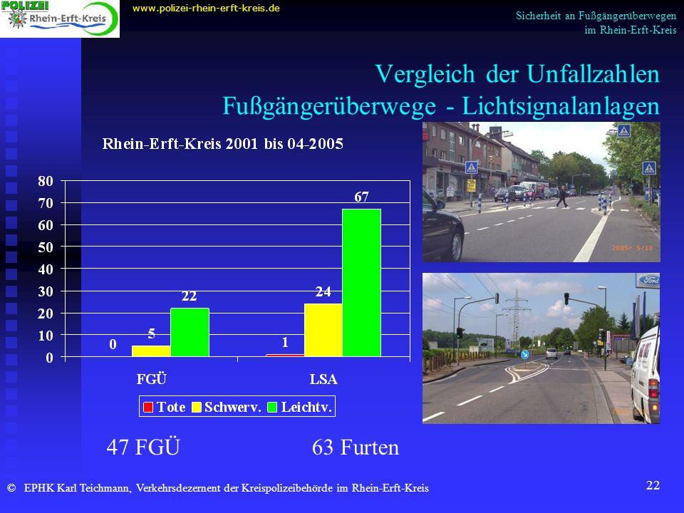 22 Vergleich der Unfallzahlen Fußgängerüberwege - Lichtsignalanlagen www.polizei-rhein-erft-kreis.de © EPHK Karl Teichmann, Verkehrsdezernent der Krei
