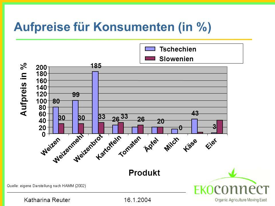 Katharina Reuter 16.1.2004 Aufpreise für Konsumenten (in %) 80 99 185 26 43 3 30 33 26 20 0 0 40 60 80 100 120 140 160 180 200 Weizen Weizenmehl Weize