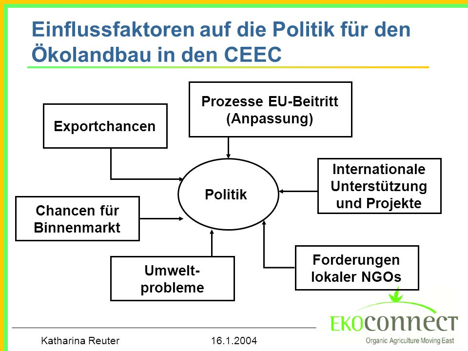 Katharina Reuter 16.1.2004 Einflussfaktoren auf die Politik für den Ökolandbau in den CEEC Politik Chancen für Binnenmarkt Exportchancen International