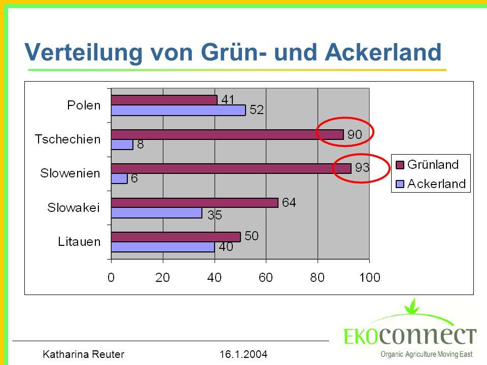 Katharina Reuter 16.1.2004 Förderhöhe für Ökolandbau in ausgewählten Ländern (in €/ ha)