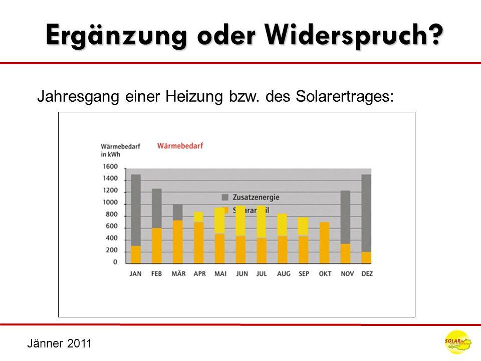 Jänner 2011 Kollektormontage Indachmontage Fam.Schütz | Altenberg Fam.