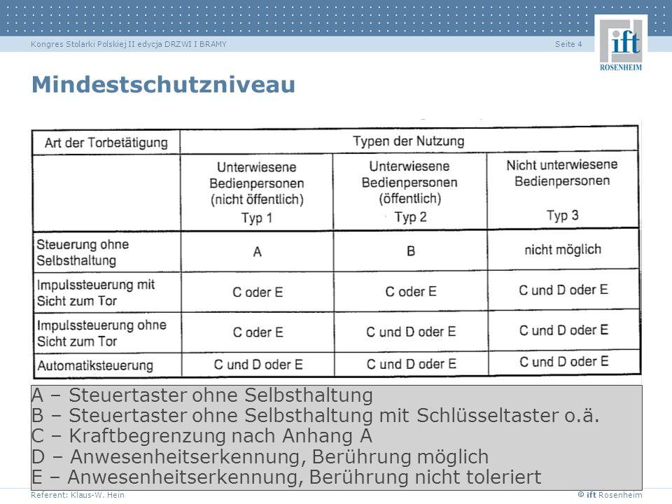 ift Rosenheim Referent: Klaus-W. Hein Seite 4Kongres Stolarki Polskiej II edycja DRZWI I BRAMY Mindestschutzniveau A – Steuertaster ohne Selbsthaltung