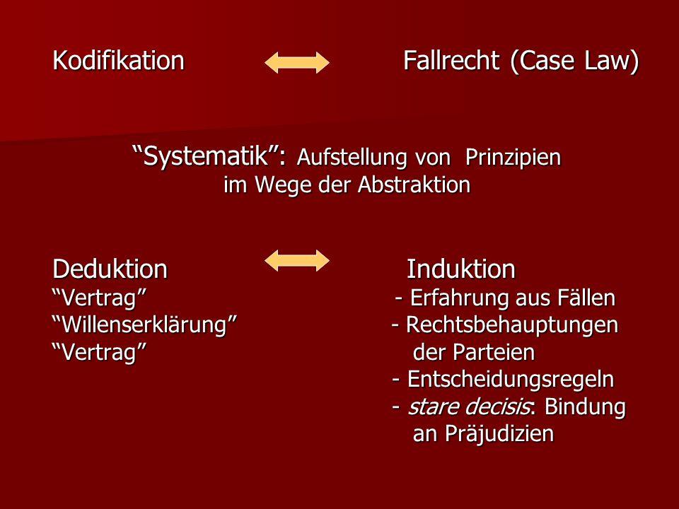 Kodifikation Fallrecht (Case Law) Systematik: Aufstellung von Prinzipien im Wege der Abstraktion Deduktion Induktion Vertrag - Erfahrung aus Fällen Wi