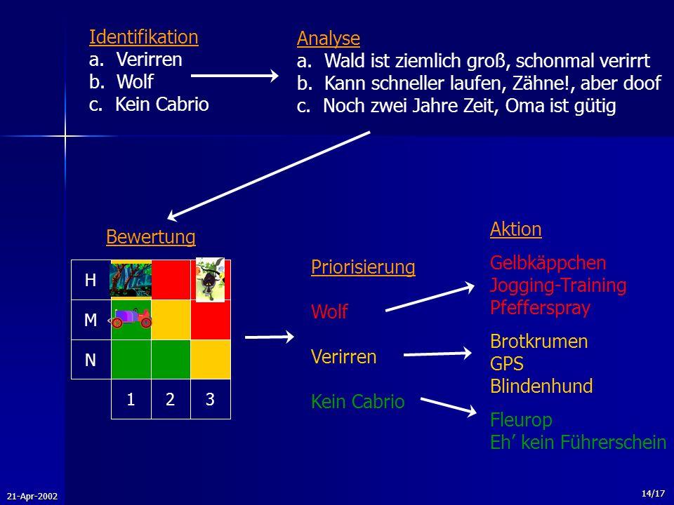 21-Apr-2002 14/17 Identifikation a. Verirren b. Wolf c. Kein Cabrio Analyse a. Wald ist ziemlich groß, schonmal verirrt b. Kann schneller laufen, Zähn