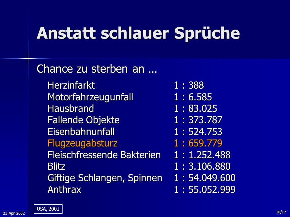 21-Apr-2002 16/17 Anstatt schlauer Sprüche Chance zu sterben an … Herzinfarkt1 : 388 Motorfahrzeugunfall1 : 6.585 Hausbrand1 : 83.025 Fallende Objekte