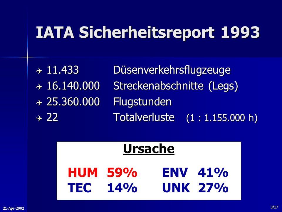 21-Apr-2002 3/17 IATA Sicherheitsreport 1993 11.433Düsenverkehrsflugzeuge 11.433Düsenverkehrsflugzeuge 16.140.000Streckenabschnitte (Legs) 16.140.000S
