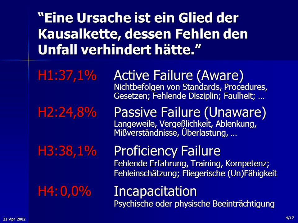 21-Apr-2002 4/17 Eine Ursache ist ein Glied der Kausalkette, dessen Fehlen den Unfall verhindert hätte. H1:37,1%Active Failure (Aware) Nichtbefolgen v