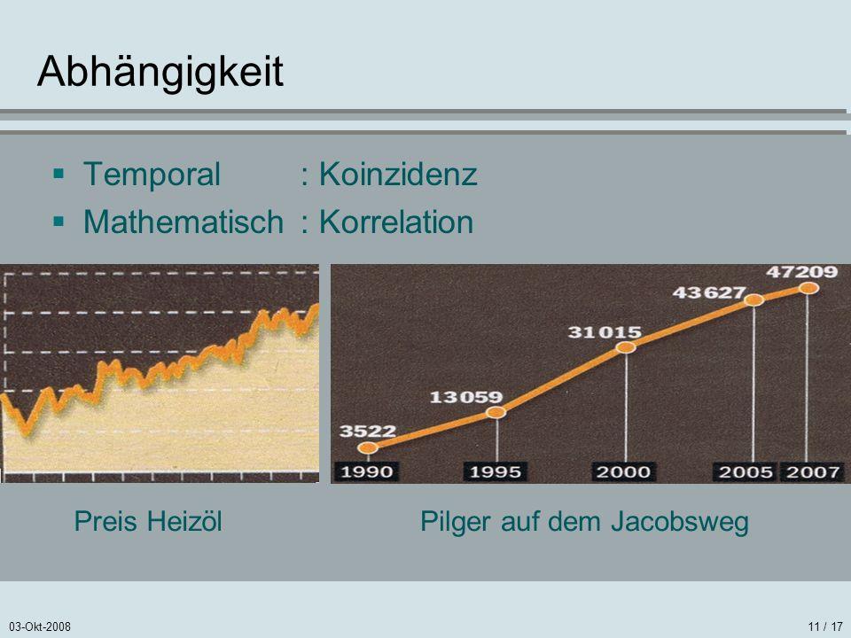 03-Okt-200811 / 17 Abhängigkeit Temporal: Koinzidenz Mathematisch: Korrelation Preis HeizölPilger auf dem Jacobsweg