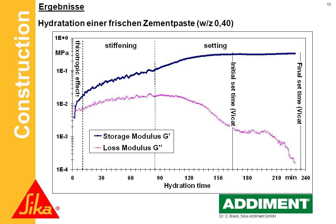 Construction 10 Dr. O. Blask, Sika Addiment GmbH Ergebnisse Hydratation einer frischen Zementpaste (w/z 0,40)