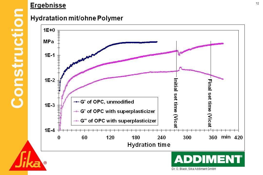 Construction 12 Dr. O. Blask, Sika Addiment GmbH Ergebnisse Hydratation mit/ohne Polymer