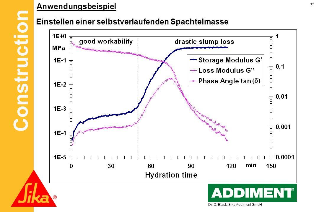 Construction 15 Dr. O. Blask, Sika Addiment GmbH Anwendungsbeispiel Einstellen einer selbstverlaufenden Spachtelmasse