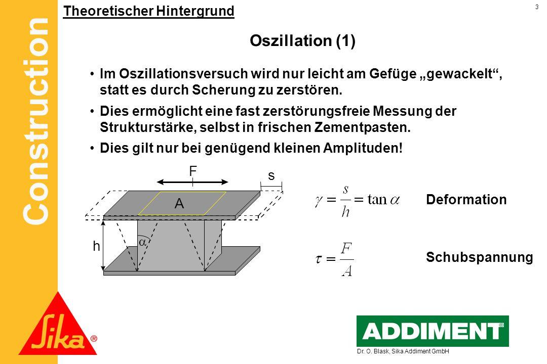 Construction 3 Dr. O. Blask, Sika Addiment GmbH Theoretischer Hintergrund Oszillation (1) Deformation Schubspannung s h A F Im Oszillationsversuch wir