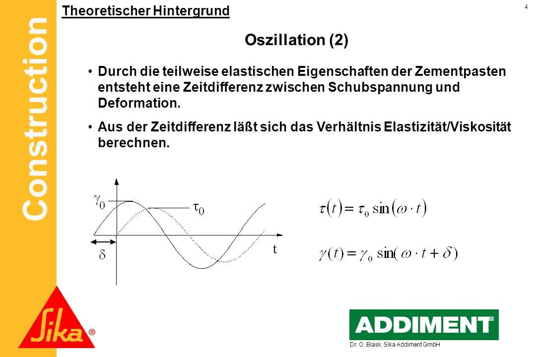 Construction 4 Dr. O. Blask, Sika Addiment GmbH Theoretischer Hintergrund Oszillation (2) Durch die teilweise elastischen Eigenschaften der Zementpast