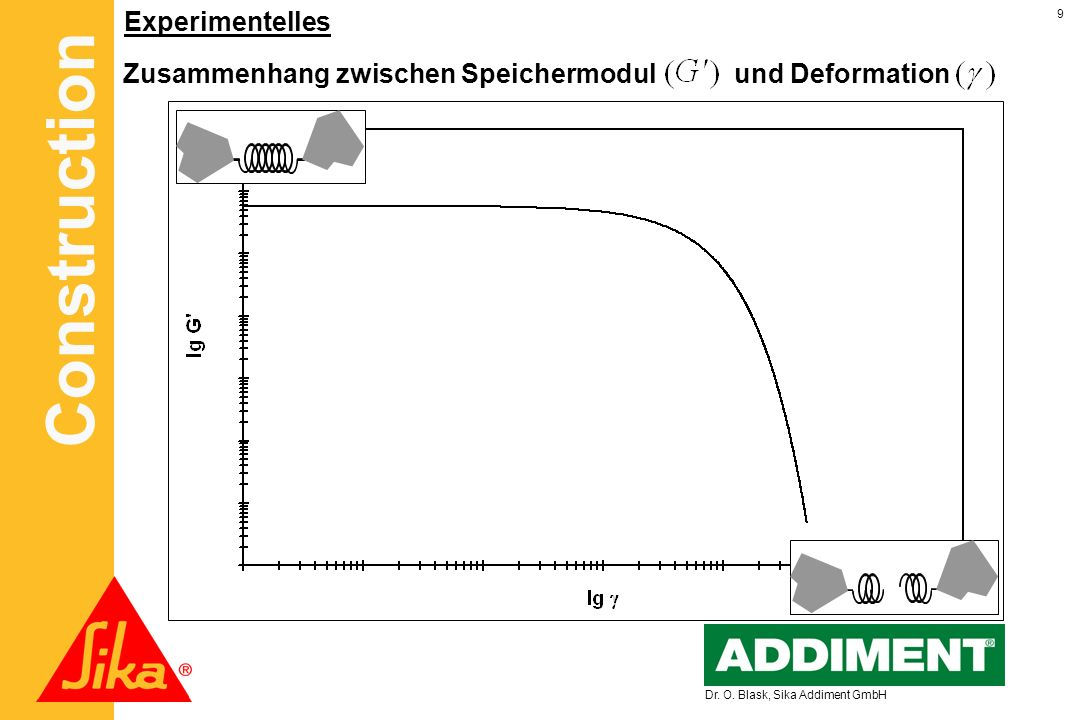 Construction 9 Dr. O. Blask, Sika Addiment GmbH Zusammenhang zwischen Speichermodul und Deformation Experimentelles