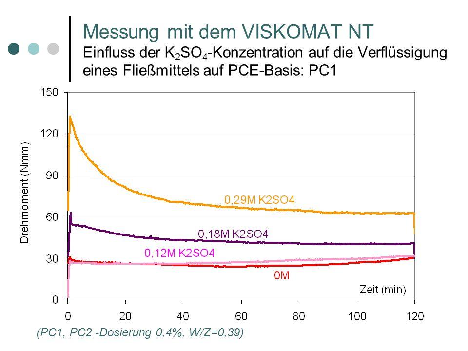 (PC1, PC2 -Dosierung 0,4%, W/Z=0,39) Messung mit dem VISKOMAT NT Einfluss der K 2 SO 4 -Konzentration auf die Verflüssigung eines Fließmittels auf PCE-Basis: PC1