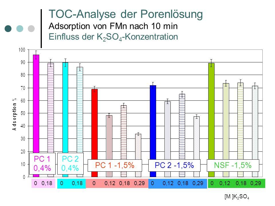 TOC-Analyse der Porenlösung Adsorption von FMn nach 10 min Einfluss der K 2 SO 4 -Konzentration PC 1 -1,5%PC 2 -1,5%NSF -1,5% PC 1 0,4% PC 2 0,4% 0 0,18 0 0,12 0,18 0,29 [M ]K 2 SO 4