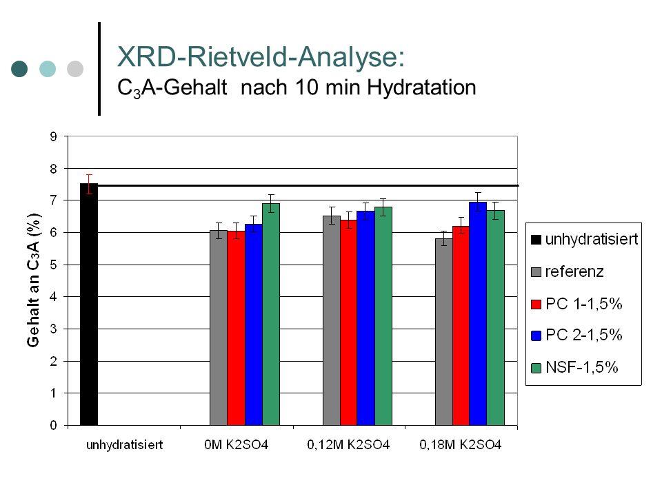XRD-Rietveld-Analyse: C 3 A-Gehalt nach 10 min Hydratation