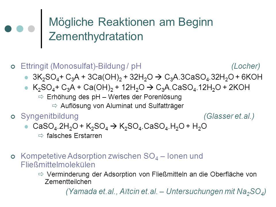 Mögliche Reaktionen am Beginn Zementhydratation Ettringit (Monosulfat)-Bildung / pH (Locher) 3K 2 SO 4 + C 3 A + 3Ca(OH) 2 + 32H 2 O C 3 A.3CaSO 4.32H 2 O + 6KOH K 2 SO 4 + C 3 A + Ca(OH) 2 + 12H 2 O C 3 A.CaSO 4.12H 2 O + 2KOH Erhöhung des pH – Wertes der Porenlösung Auflösung von Aluminat und Sulfatträger Syngenitbildung (Glasser et.al.) CaSO 4.2H 2 O + K 2 SO 4 K 2 SO 4.CaSO 4.H 2 O + H 2 O falsches Erstarren Kompetetive Adsorption zwischen SO 4 – Ionen und Fließmittelmolekülen Verminderung der Adsorption von Fließmitteln an die Oberfläche von Zementteilchen (Yamada et.al., Aïtcin et.al.
