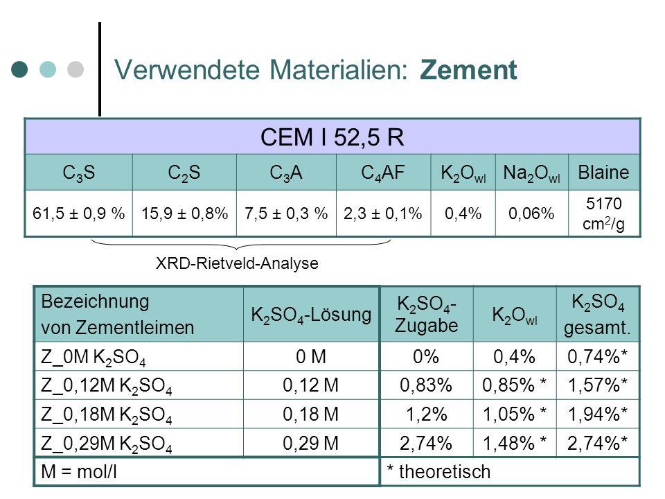 Verwendete Materialien: Zement CEM I 52,5 R C3SC3SC2SC2SC3AC3AC 4 AFK 2 O wl Na 2 O wl Blaine 61,5 ± 0,9 %15,9 ± 0,8%7,5 ± 0,3 %2,3 ± 0,1%0,4%0,06% 5170 cm 2 /g Bezeichnung von Zementleimen K 2 SO 4 -Lösung Z_0M K 2 SO 4 0 M Z_0,12M K 2 SO 4 0,12 M Z_0,18M K 2 SO 4 0,18 M Z_0,29M K 2 SO 4 0,29 M M = mol/l K 2 SO 4 - Zugabe K 2 O wl K 2 SO 4 gesamt.