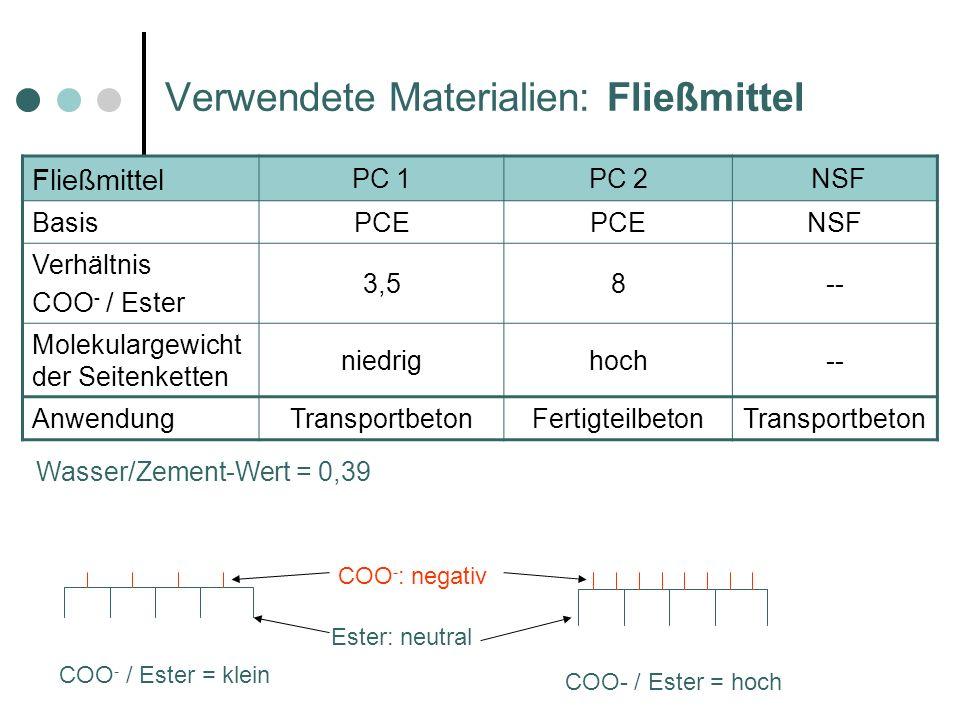 Verwendete Materialien: Fließmittel Fließmittel PC 1PC 2 NSF BasisPCE NSF Verhältnis COO - / Ester 3,58-- Molekulargewicht der Seitenketten niedrighoch-- AnwendungTransportbetonFertigteilbetonTransportbeton COO - : negativ Ester: neutral COO- / Ester = hoch COO - / Ester = klein Wasser/Zement-Wert = 0,39