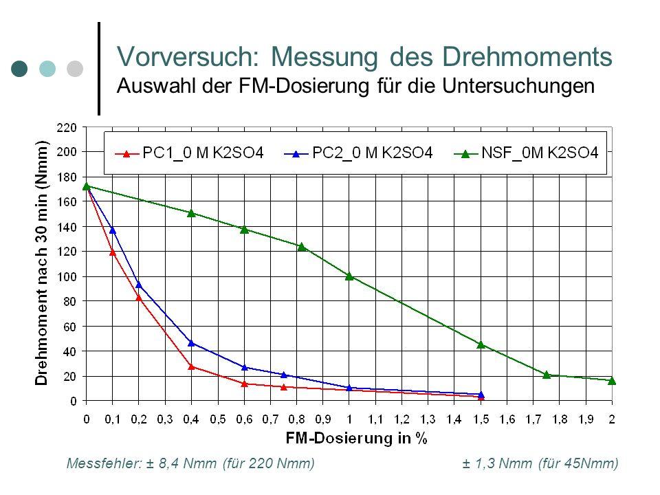 Vorversuch: Messung des Drehmoments Auswahl der FM-Dosierung für die Untersuchungen Messfehler: ± 8,4 Nmm (für 220 Nmm)± 1,3 Nmm (für 45Nmm)