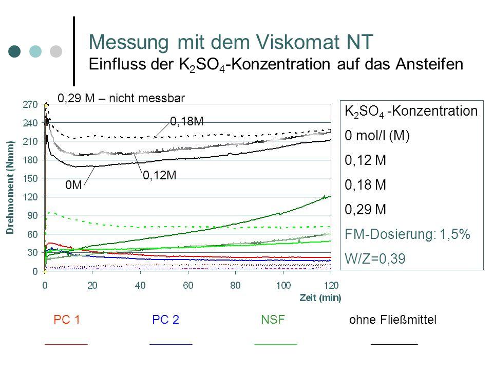 Messung mit dem Viskomat NT Einfluss der K 2 SO 4 -Konzentration auf das Ansteifen PC 1PC 2 NSFohne Fließmittel K 2 SO 4 -Konzentration 0 mol/l (M) 0,12 M 0,18 M 0,29 M FM-Dosierung: 1,5% W/Z=0,39 0,18M 0M 0,12M 0,29 M – nicht messbar
