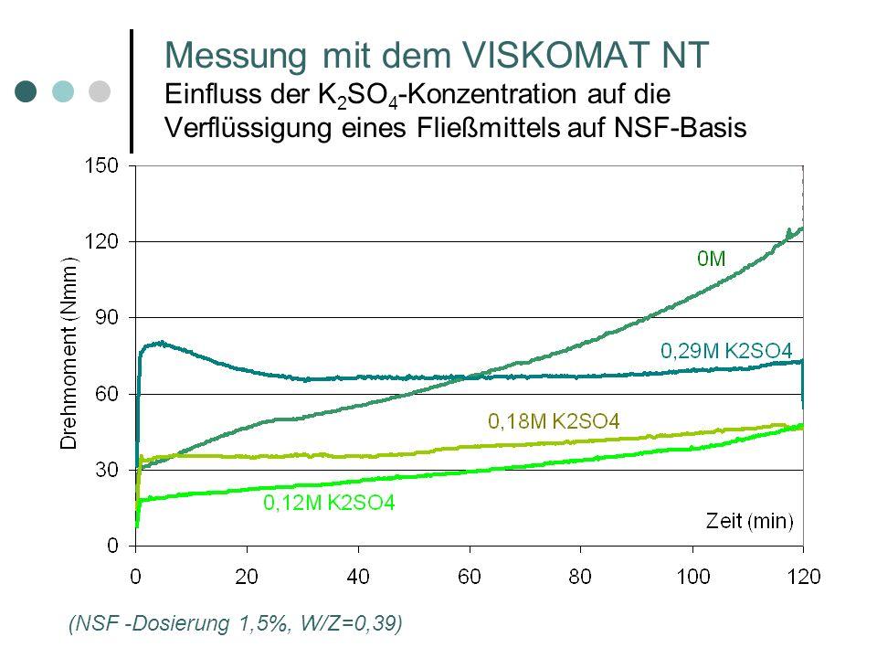Messung mit dem VISKOMAT NT Einfluss der K 2 SO 4 -Konzentration auf die Verflüssigung eines Fließmittels auf NSF-Basis (NSF -Dosierung 1,5%, W/Z=0,39)