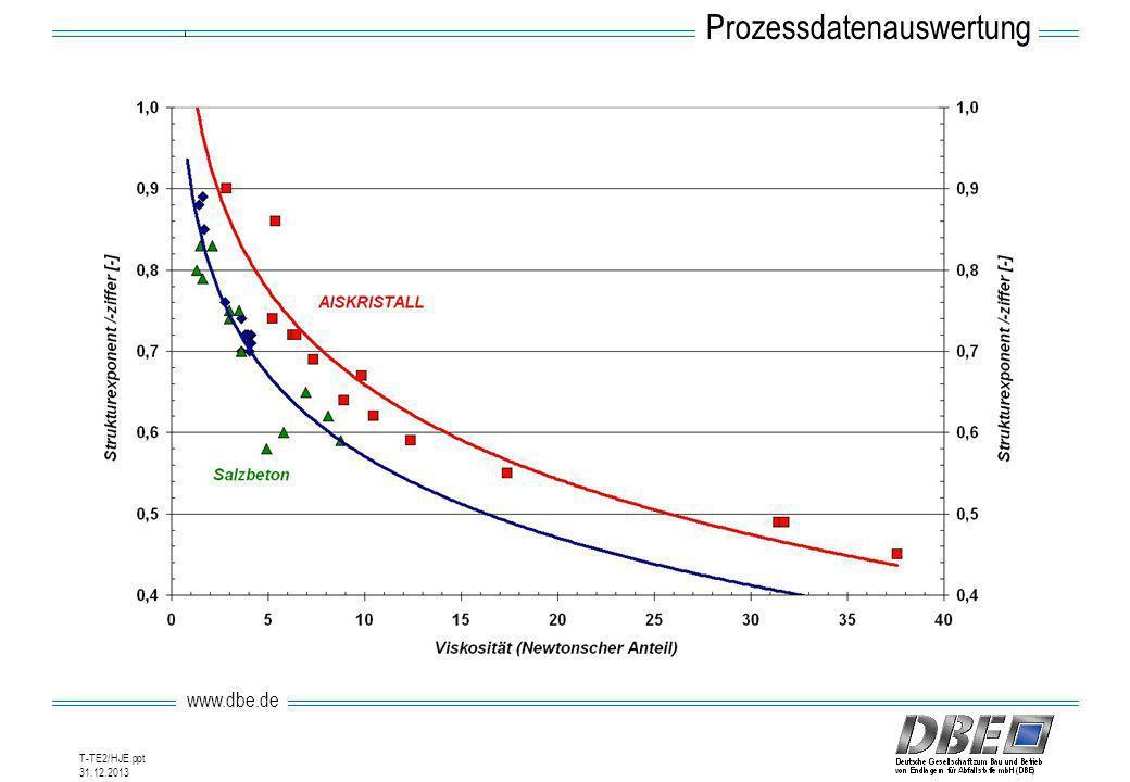 www.dbe.de 31.12.2013 T-TE2/HJE.ppt Prozessdatenauswertung