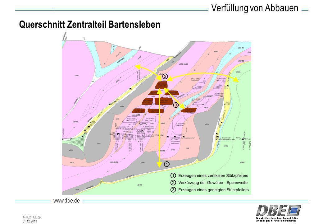 www.dbe.de 31.12.2013 T-TE2/HJE.ppt Querschnitt Zentralteil Bartensleben Verfüllung von Abbauen