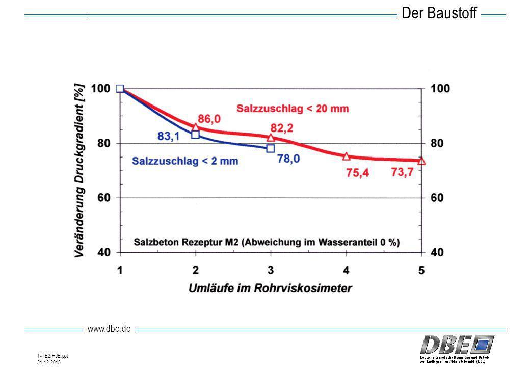 www.dbe.de 31.12.2013 T-TE2/HJE.ppt Der Baustoff