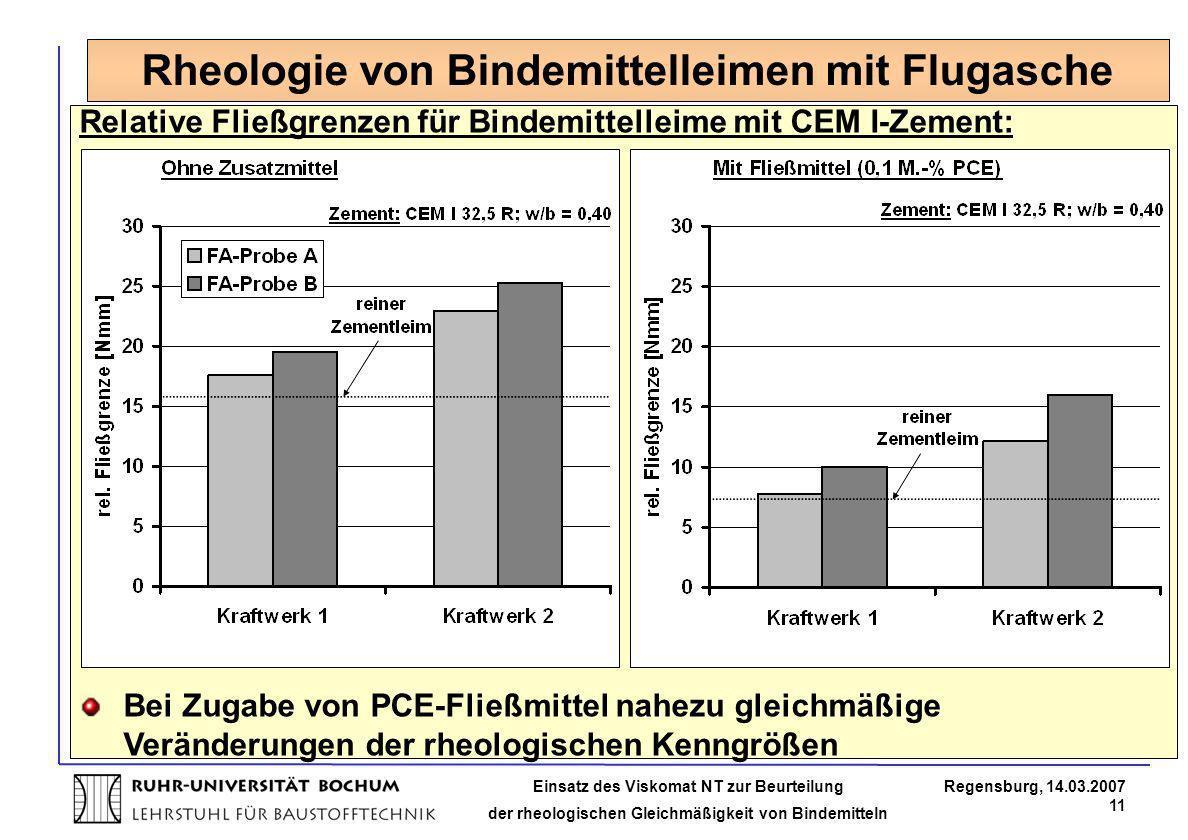 Einsatz des Viskomat NT zur Beurteilung der rheologischen Gleichmäßigkeit von Bindemitteln Regensburg, 14.03.2007 11 Relative Fließgrenzen für Bindemi