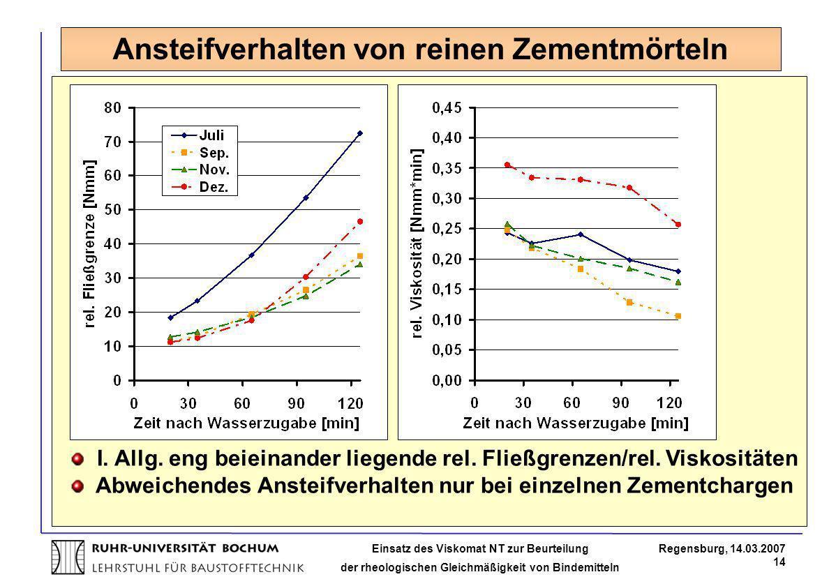 Einsatz des Viskomat NT zur Beurteilung der rheologischen Gleichmäßigkeit von Bindemitteln Regensburg, 14.03.2007 14 Ansteifverhalten von reinen Zemen