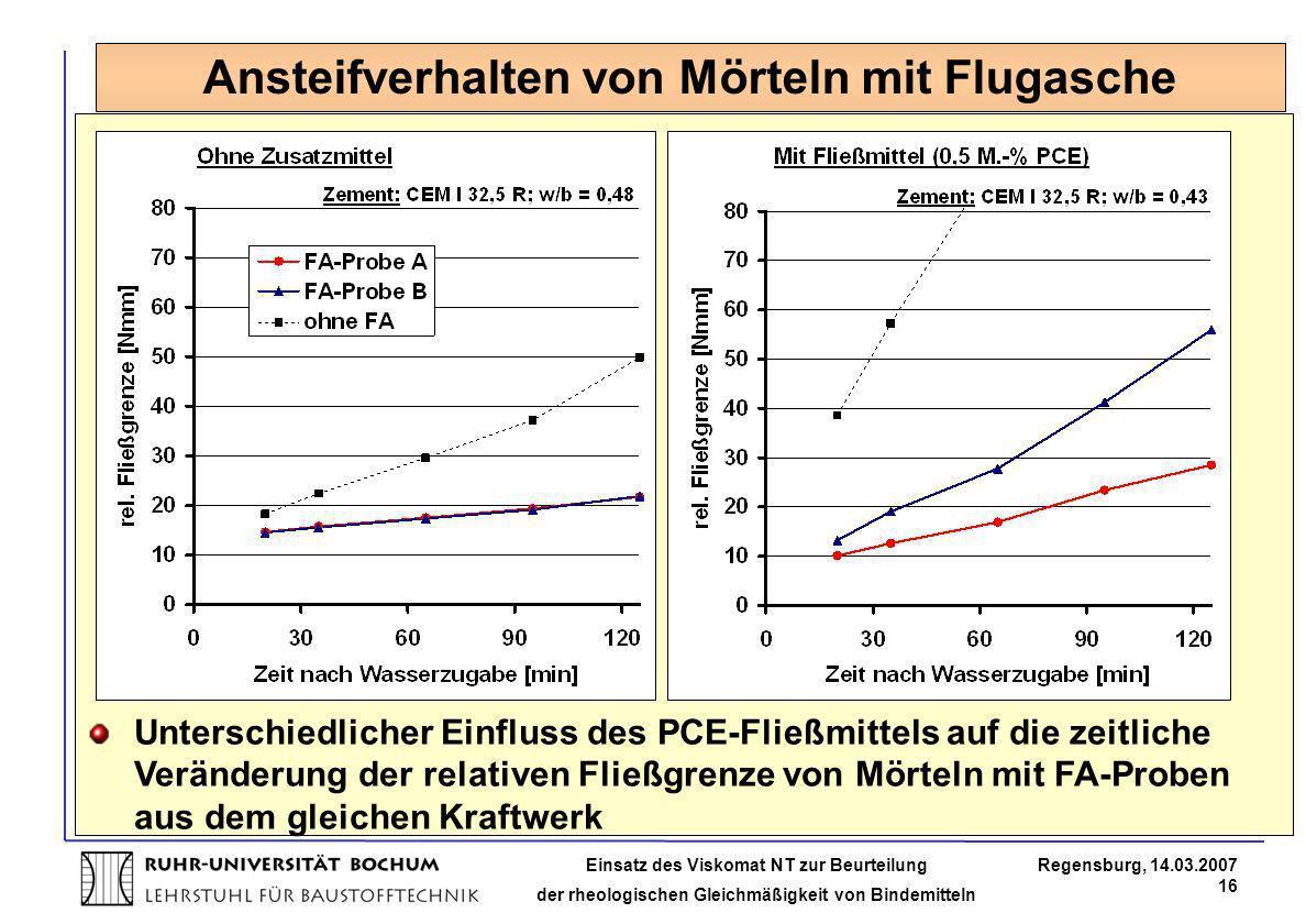 Einsatz des Viskomat NT zur Beurteilung der rheologischen Gleichmäßigkeit von Bindemitteln Regensburg, 14.03.2007 16 Unterschiedlicher Einfluss des PC