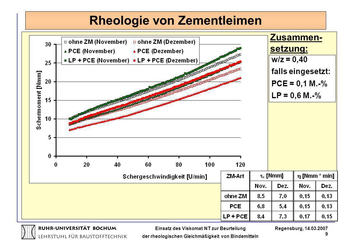Einsatz des Viskomat NT zur Beurteilung der rheologischen Gleichmäßigkeit von Bindemitteln Regensburg, 14.03.2007 9 Rheologie von Zementleimen w/z = 0