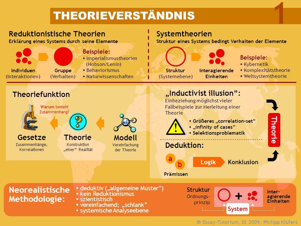 IB Essay-Tutorium, SS 2009, Philipp Klüfers THEORIEVERSTÄNDNIS Reduktionistische Theorien Erklärung eines Systems durch seine Elemente Individuen (Int
