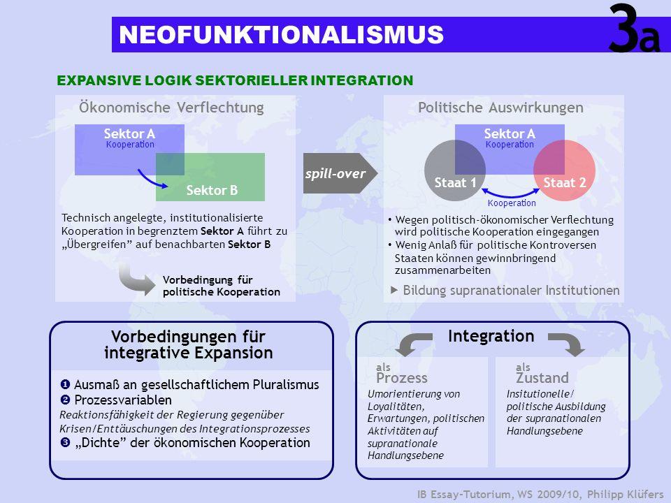 IB Essay-Tutorium, WS 2009/10, Philipp Klüfers Funktionaler spill overPolitischer spill over Mechanismus Folgen/Implikationen von Integration nicht vollständig kontrollierbar Überschwappen der Integration auf benachbarte Bereiche durch...