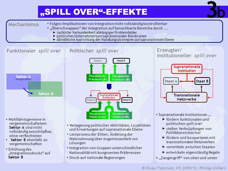 IB Essay-Tutorium, WS 2009/10, Philipp Klüfers Funktionaler spill overPolitischer spill over Mechanismus Folgen/Implikationen von Integration nicht vo