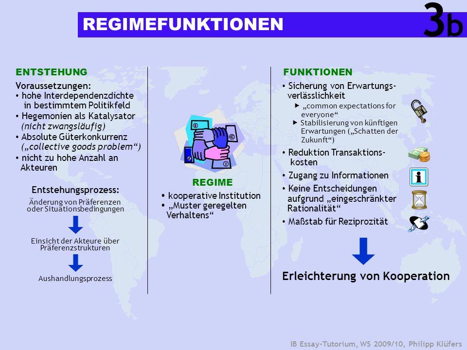 IB Essay-Tutorium, WS 2009/10, Philipp Klüfers REGIMEFUNKTIONEN ENTSTEHUNG Voraussetzungen: hohe Interdependenzdichte in bestimmtem Politikfeld Hegemo