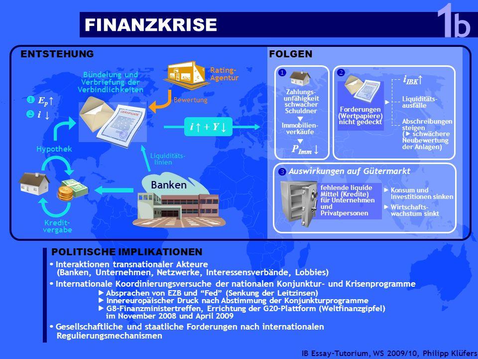 IB Essay-Tutorium, WS 2009/10, Philipp Klüfers ENTSTEHUNG Banken Kredit- vergabe Hypothek Bündelung und Verbriefung der Verbindlichkeiten E p i Rating