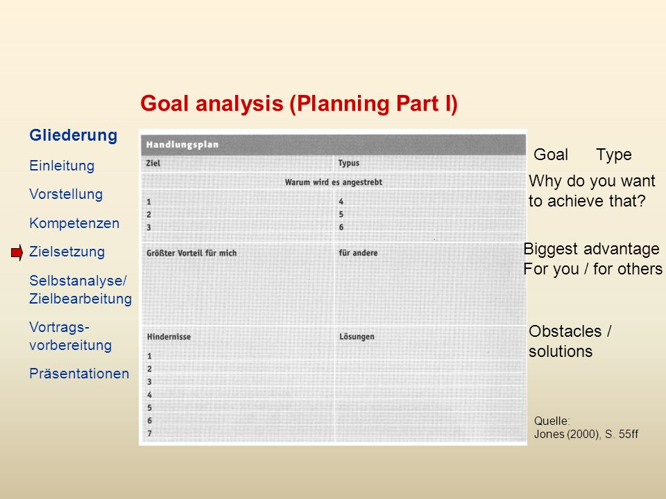 Goal analysis (Planning Part I) Quelle: Jones (2000), S.