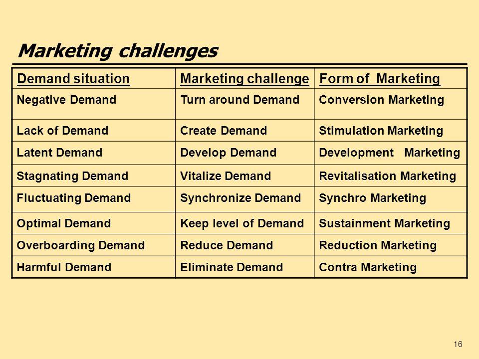 16 Marketing challenges Demand situationMarketing challengeForm of Marketing Negative DemandTurn around DemandConversion Marketing Lack of DemandCreat