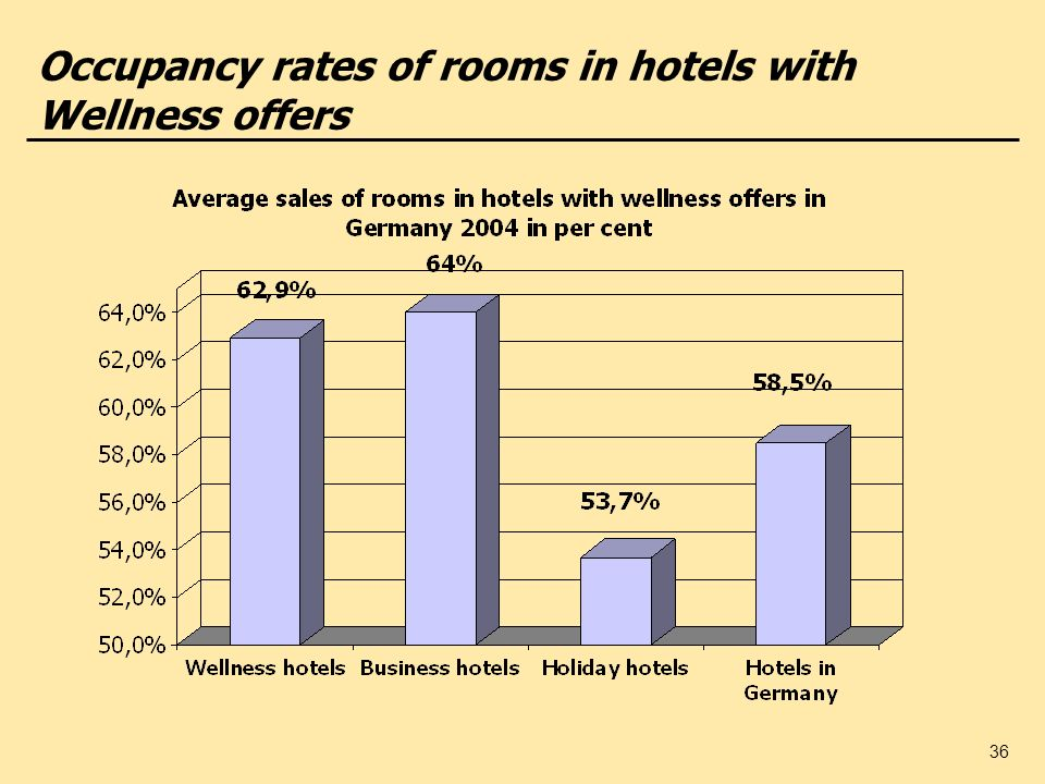 36 Occupancy rates of rooms in hotels with Wellness offers