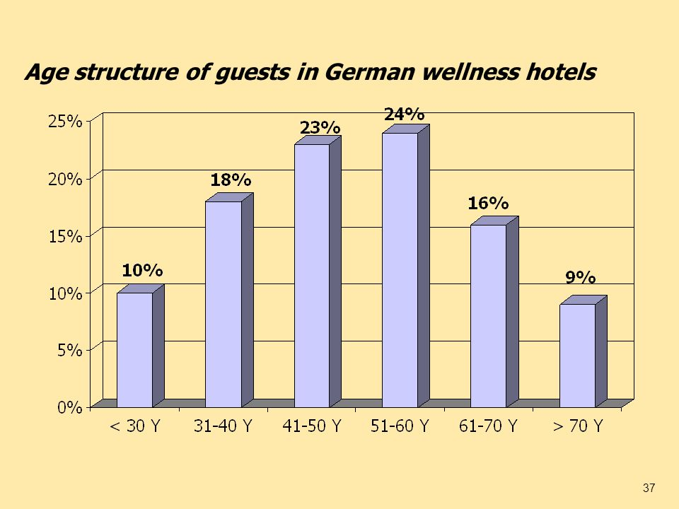 37 Age structure of guests in German wellness hotels