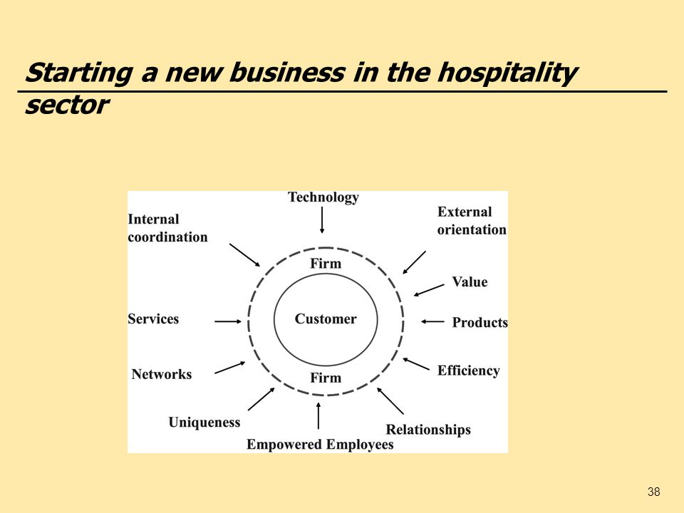38 Starting a new business in the hospitality sector