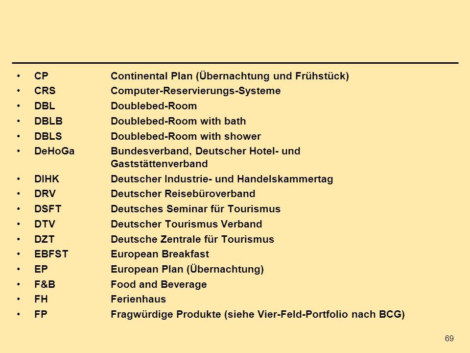 69 CPContinental Plan (Übernachtung und Frühstück) CRSComputer-Reservierungs-Systeme DBLDoublebed-Room DBLBDoublebed-Room with bath DBLSDoublebed-Room