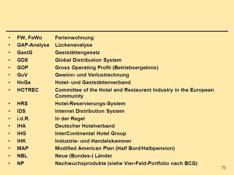 70 FW, FeWoFerienwohnung GAP-AnalyseLückenanalyse GastGGaststättengesetz GDSGlobal Distribution System GOP Gross Operating Profit (Betriebsergebnis) G