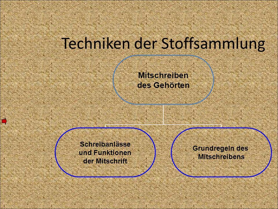 Techniken der Stoffsammlung Mitschreiben des Gehörten Schreibanlässe und Funktionen der Mitschrift Grundregeln des Mitschreibens