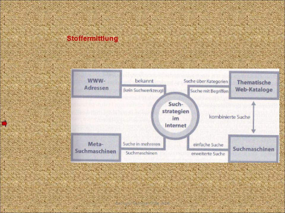 Gliederung des Arbeitsvorhabens Gliederung = Unterteilung in sinngemäß zusammenhängende Abschnitte =gedankliche Skizze des Arbeitsvorhabens =Zerlegung des Arbeitsvorhabens in überschaubare und sinnvoll aufeinanderfolgende Arbeitsschritte Quelle: Sesink 1999 Gliederung ist zunächst für den Verfasser selbst da.